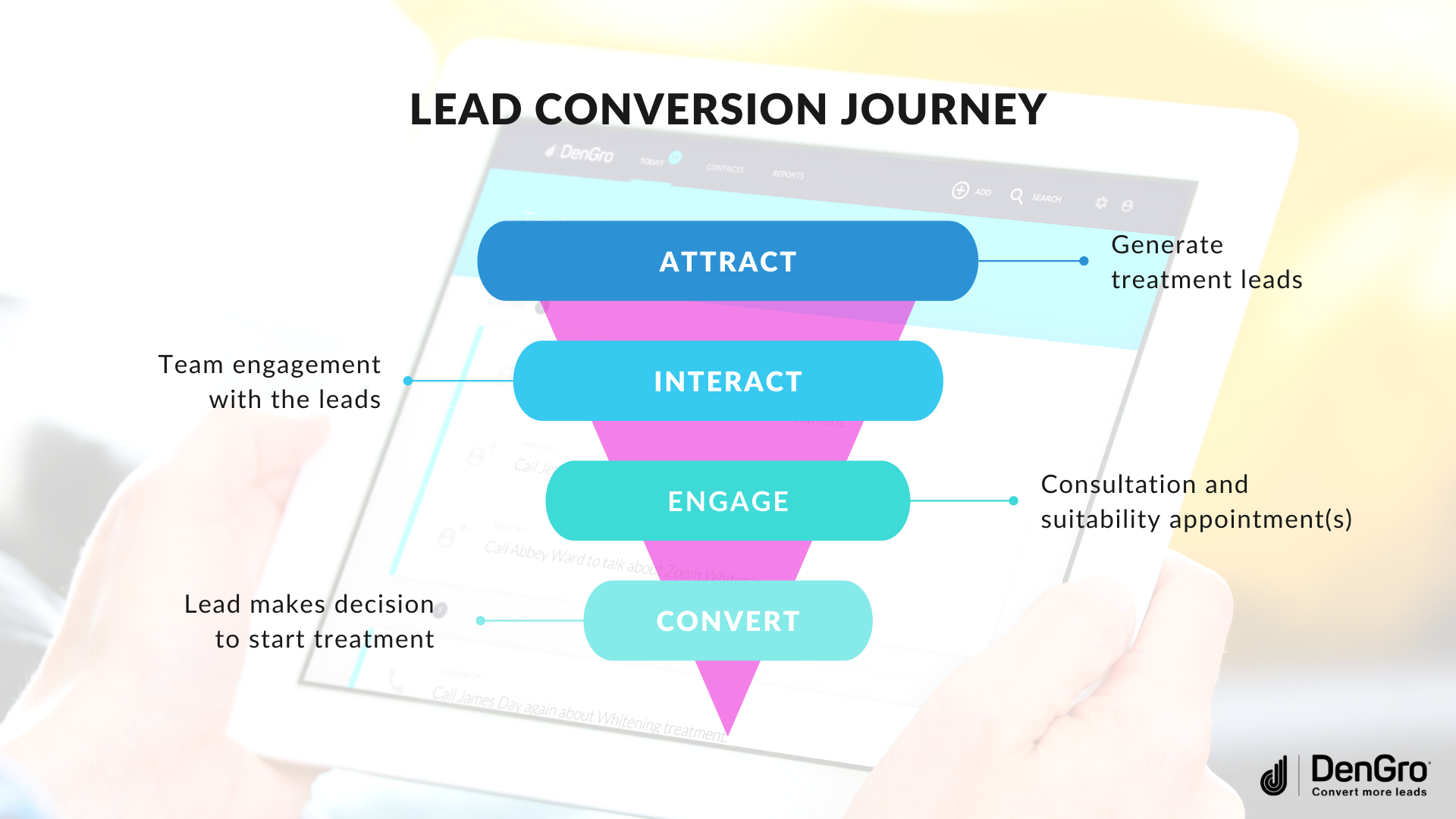 The Standard Sales Conversion Journey