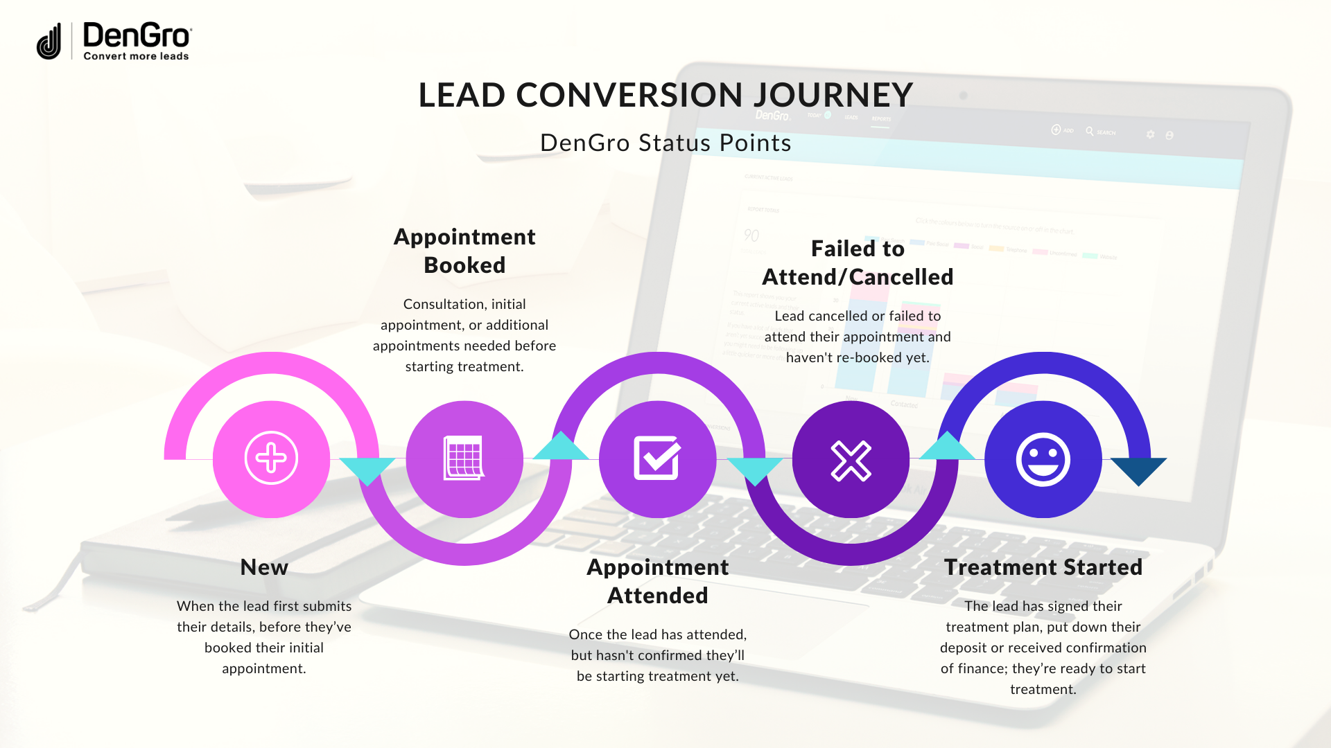 DenGro Lead Conversion Journey and Status Points